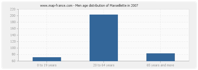 Men age distribution of Marseillette in 2007