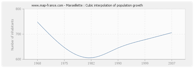 Marseillette : Cubic interpolation of population growth