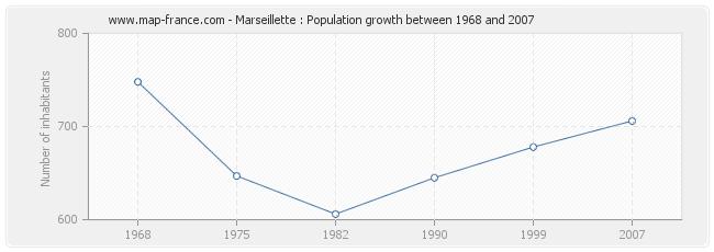 Population Marseillette