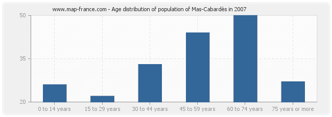 Age distribution of population of Mas-Cabardès in 2007
