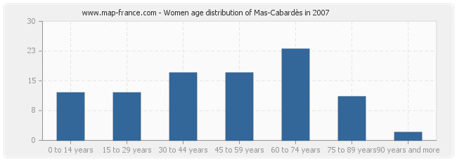 Women age distribution of Mas-Cabardès in 2007