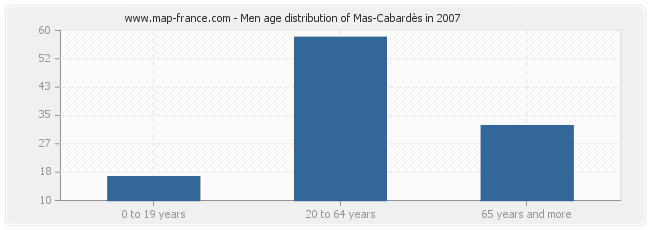 Men age distribution of Mas-Cabardès in 2007