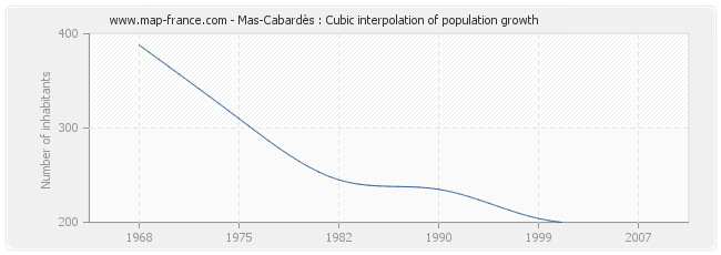 Mas-Cabardès : Cubic interpolation of population growth