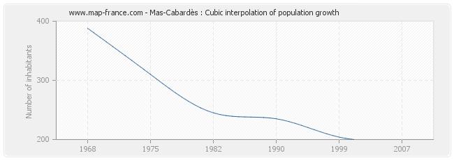 Mas-Cabardès : Cubic interpolation of population growth