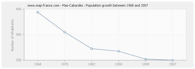 Population Mas-Cabardès