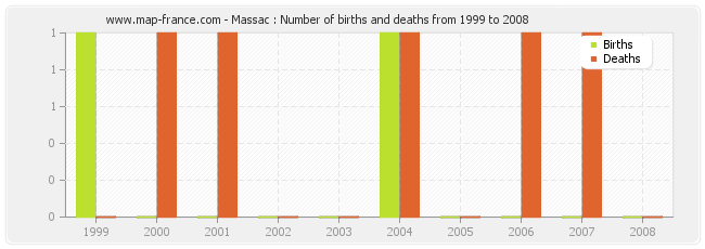 Massac : Number of births and deaths from 1999 to 2008