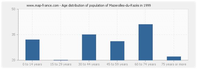Age distribution of population of Mazerolles-du-Razès in 1999