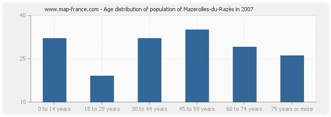 Age distribution of population of Mazerolles-du-Razès in 2007