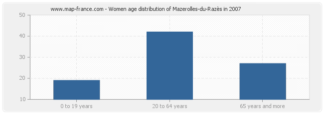 Women age distribution of Mazerolles-du-Razès in 2007
