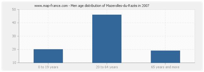 Men age distribution of Mazerolles-du-Razès in 2007
