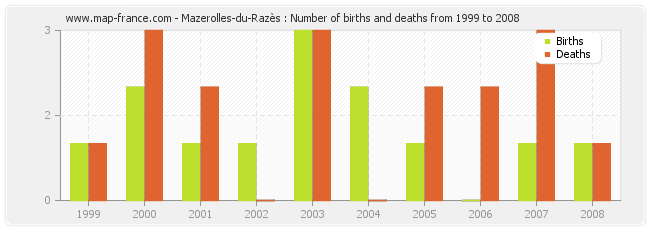 Mazerolles-du-Razès : Number of births and deaths from 1999 to 2008
