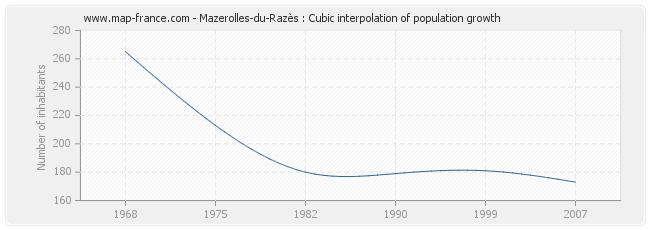 Mazerolles-du-Razès : Cubic interpolation of population growth