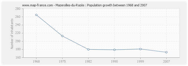 Population Mazerolles-du-Razès