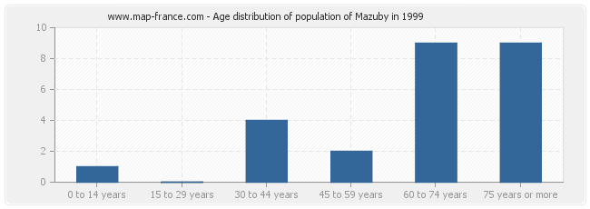 Age distribution of population of Mazuby in 1999