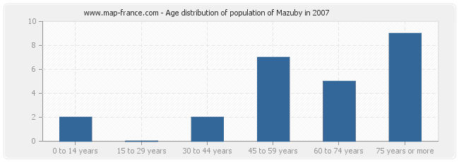 Age distribution of population of Mazuby in 2007