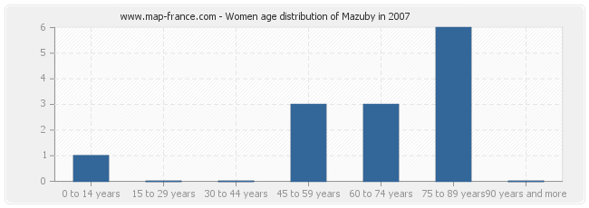 Women age distribution of Mazuby in 2007