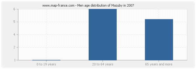 Men age distribution of Mazuby in 2007
