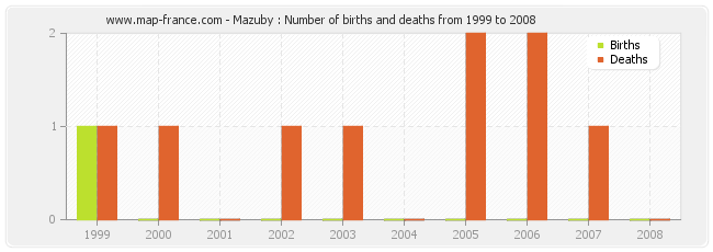 Mazuby : Number of births and deaths from 1999 to 2008