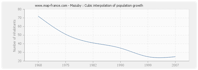Mazuby : Cubic interpolation of population growth