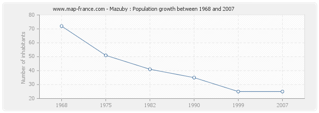 Population Mazuby
