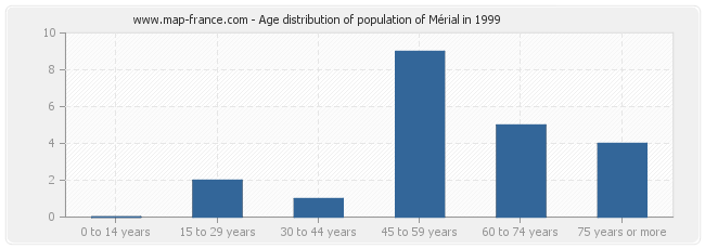 Age distribution of population of Mérial in 1999