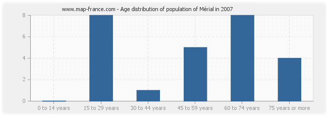 Age distribution of population of Mérial in 2007