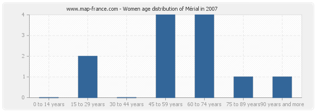 Women age distribution of Mérial in 2007