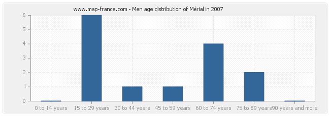 Men age distribution of Mérial in 2007