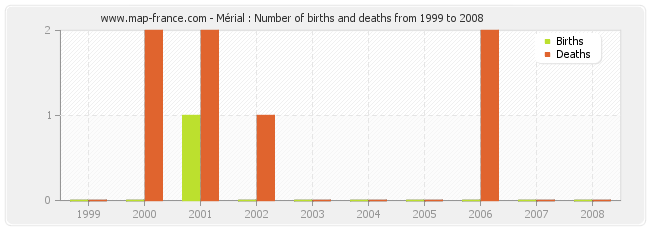 Mérial : Number of births and deaths from 1999 to 2008
