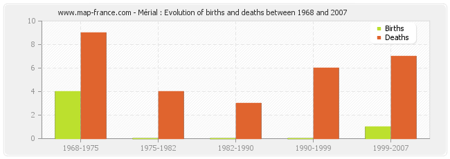 Mérial : Evolution of births and deaths between 1968 and 2007