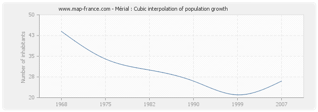 Mérial : Cubic interpolation of population growth