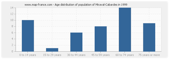 Age distribution of population of Miraval-Cabardes in 1999