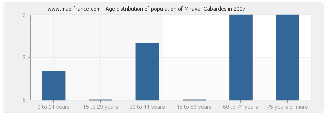 Age distribution of population of Miraval-Cabardes in 2007