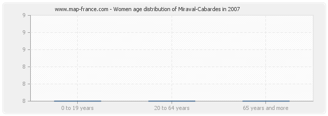 Women age distribution of Miraval-Cabardes in 2007