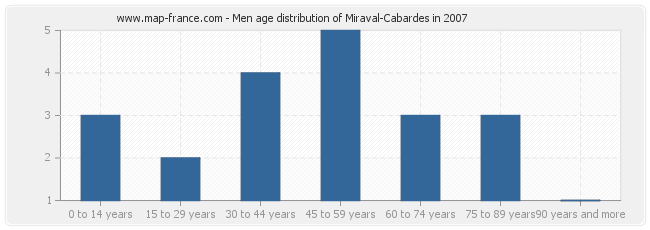 Men age distribution of Miraval-Cabardes in 2007