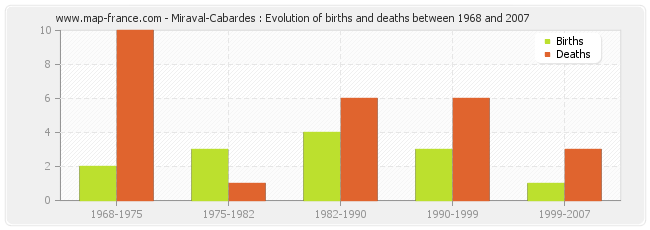 Miraval-Cabardes : Evolution of births and deaths between 1968 and 2007
