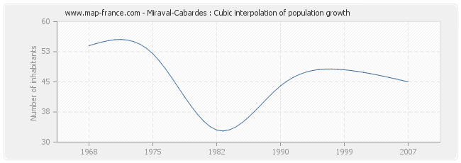 Miraval-Cabardes : Cubic interpolation of population growth