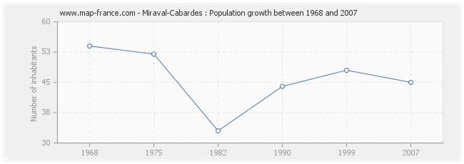 Population Miraval-Cabardes