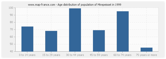 Age distribution of population of Mirepeisset in 1999