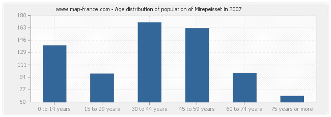 Age distribution of population of Mirepeisset in 2007