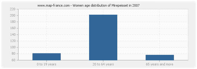 Women age distribution of Mirepeisset in 2007