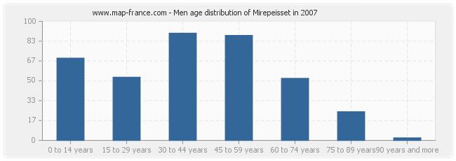 Men age distribution of Mirepeisset in 2007