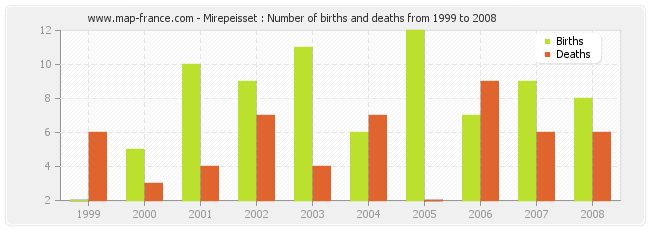 Mirepeisset : Number of births and deaths from 1999 to 2008
