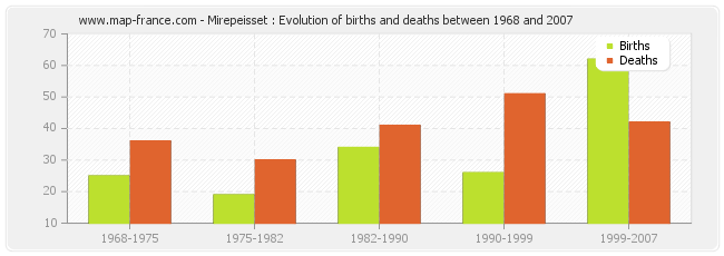 Mirepeisset : Evolution of births and deaths between 1968 and 2007