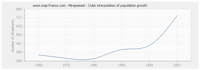 Mirepeisset : Cubic interpolation of population growth