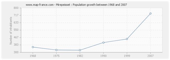 Population Mirepeisset
