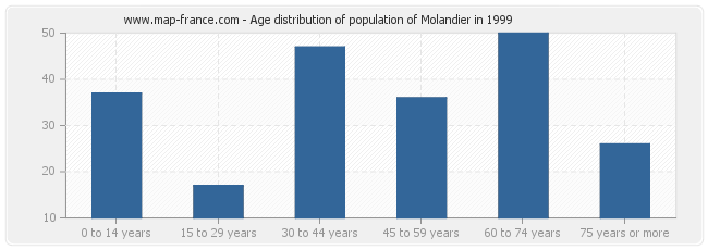 Age distribution of population of Molandier in 1999