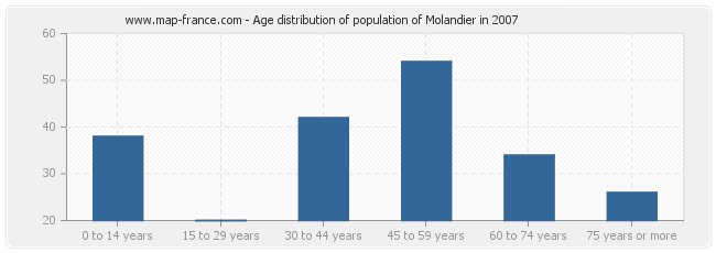 Age distribution of population of Molandier in 2007