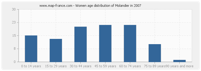 Women age distribution of Molandier in 2007