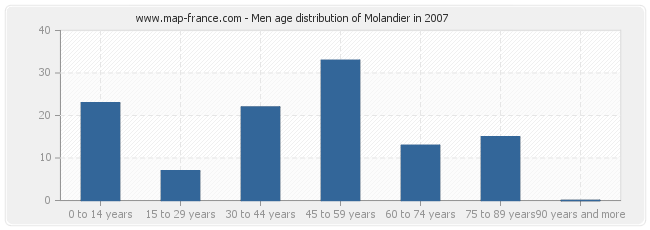 Men age distribution of Molandier in 2007